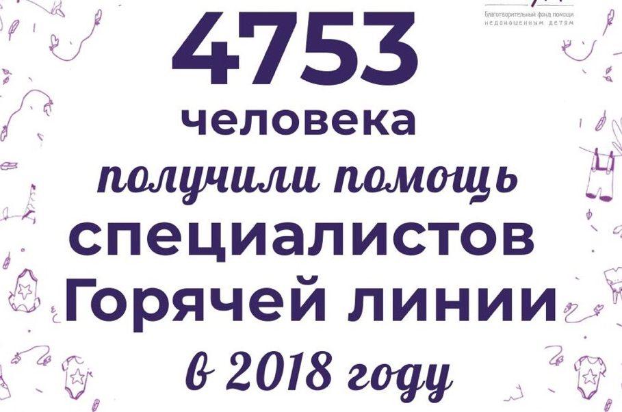 4753 звонков в 2018 году мы приняли на Горячей линии «Право на чудо».